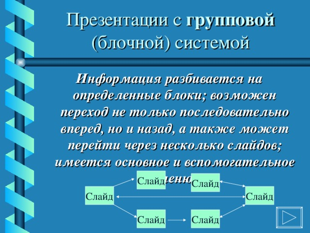Презентации с групповой (блочной) системой Информация разбивается на определенные блоки; возможен переход не только последовательно вперед, но и назад, а также может перейти через несколько слайдов; имеется основное и вспомогательное меню Слайд Слайд Слайд Слайд Слайд Слайд