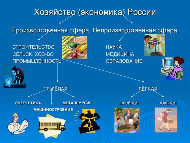 Хозяйство (экономика) России  Производственная сфера Непроизводственная сфера  СТРОИТЕЛЬСТВО    НАУКА    СЕЛЬСК. ХОЗ-ВО    МЕДИЦИНА  ПРОМЫШЛЕННОСТЬ    ОБРАЗОВАНИЕ    ТЯЖЁЛАЯ     ЛЁГКАЯ  ЭНЕРГЕТИКА   МЕТАЛЛУРГИЯ   швейная обувная  МАШИНОСТРОЕНИЕ