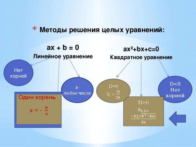 Методы решения целых уравнений: