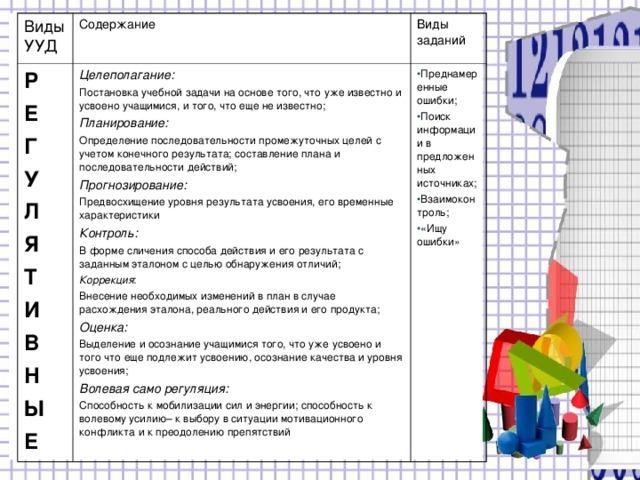 Виды УУД Содержание Р Е Г У Л Я Т И В Н Ы Е Целеполагание: Постановка учебной задачи на основе того, что уже известно и усвоено учащимися, и того, что еще не известно; Планирование: Определение последовательности промежуточных целей с учетом конечного результата; составление плана и последовательности действий; Прогнозирование: Предвосхищение уровня результата усвоения, его временные характеристики Контроль: В форме сличения способа действия и его результата с заданным эталоном с целью обнаружения отличий; Коррекция : Внесение необходимых изменений в план в случае расхождения эталона, реального действия и его продукта; Оценка: Выделение и осознание учащимися того, что уже усвоено и того что еще подлежит усвоению, осознание качества и уровня усвоения; Волевая само регуляция: Способность к мобилизации сил и энергии; способность к волевому усилию– к выбору в ситуации мотивационного конфликта и к преодолению препятствий Виды заданий