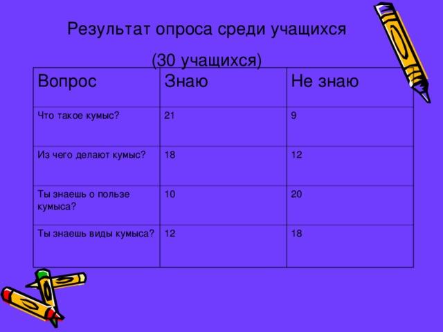 Результат опроса среди учащихся  (30 учащихся) Вопрос Знаю Что такое кумыс? Из чего делают кумыс? Не знаю 21 9 18 Ты знаешь о пользе кумыса? 12 10 Ты знаешь виды кумыса? 12 20 18