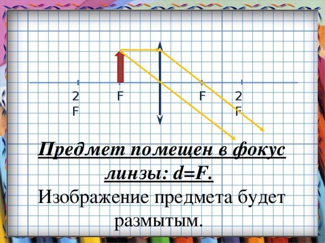 F 2F F 2F Предмет помещен в фокус линзы: d=F. Изображение предмета будет размытым.
