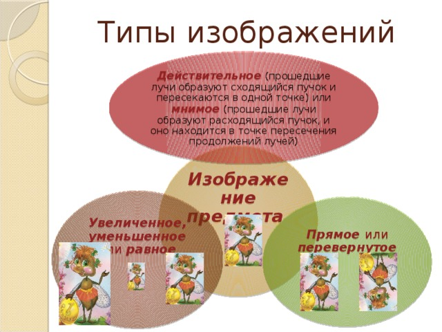 Типы изображений Действительное  (прошедшие лучи образуют сходящийся пучок и пересекаются в одной точке) или мнимое  (прошедшие лучи образуют расходящийся пучок, и оно находится в точке пересечения продолжений лучей) Изображение предмета Увеличенное, уменьшенное или равное Прямое или перевернутое