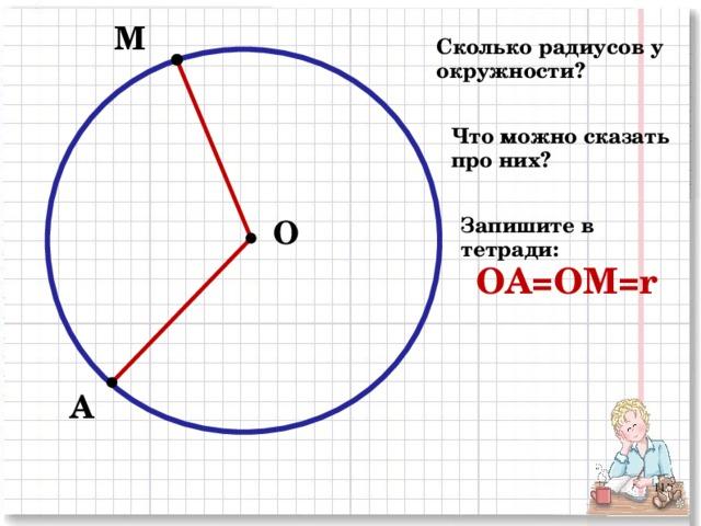 М Сколько радиусов у окружности? Что можно сказать про них? О Запишите в тетради: ОА=ОМ= r  А 2