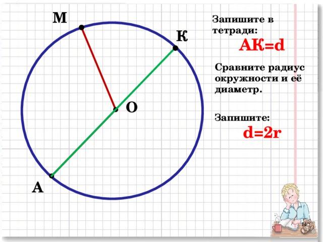 М Запишите в тетради: АК= d  К Сравните радиус окружности и её диаметр. О Запишите: d=2r А 2