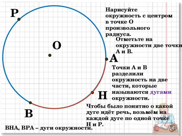 Р Нарисуйте окружность с центром в точке О произвольного радиуса. Отметьте на окружности две точки А и В. О А Точки А и В разделили окружность на две части, которые называются дугами окружности. Н Чтобы было понятно о какой дуге идёт речь, возьмём на каждой дуге по одной точке Н и Р. В ВНА, ВРА – дуги окружности. 2