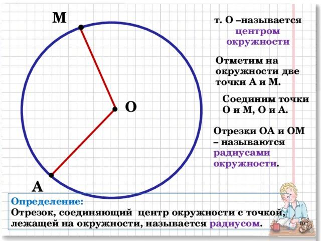 М т. О –называется центром окружности  Отметим на окружности две точки А и М. Соединим точки О и М, О и А. О Отрезки ОА и ОМ – называются радиусами окружности . А Определение: Отрезок, соединяющий центр окружности с точкой, лежащей на окружности, называется радиусом . 2