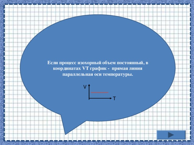 Если процесс изохорный объем постоянный, в координатах VT график - прямая линия параллельная оси температуры. V T