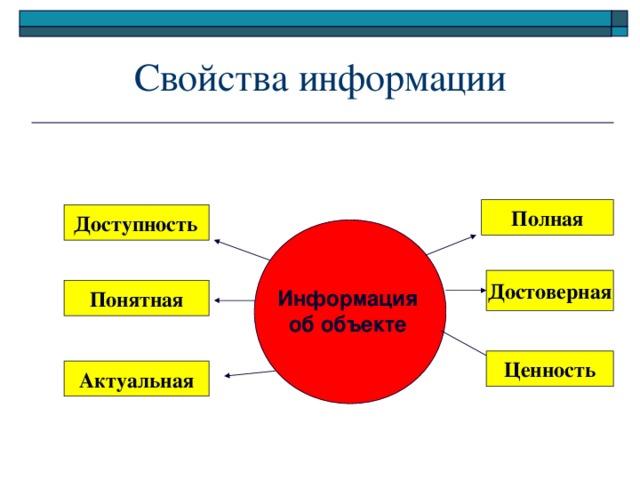 Свойства информации Полная Доступность Достоверная Понятная Информация об объекте Ценность Актуальная