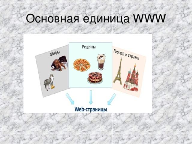 Основная единица WWW