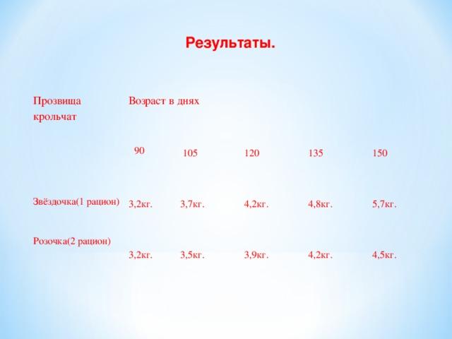 Результаты.    Прозвища крольчат  Возраст в днях   90  Звёздочка(1 рацион) Розочка(2 рацион)  3,2кг.   105  120  3,2кг.  3,7кг.  3,5кг.  4,2кг.  135  150  3,9кг.  4,8кг.  5,7кг.  4,2кг.  4,5кг.