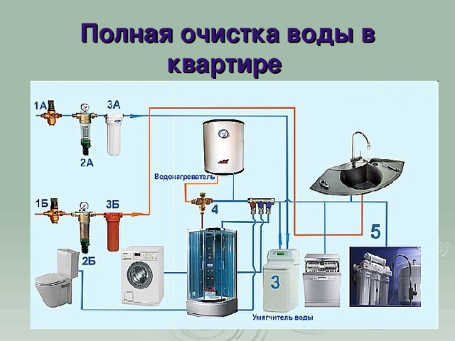 Полная очистка воды в квартире