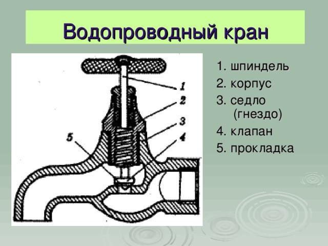 Водопроводный кран 1. шпиндель 2. корпус 3. седло (гнездо) 4. клапан 5. прокладка