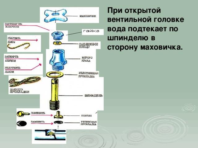 При открытой вентильной головке вода подтекает по шпинделю в сторону маховичка.