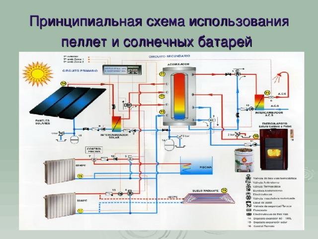 Принципиальная схема использования пеллет и солнечных батарей