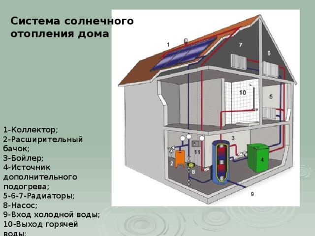 Система солнечного отопления дома 1-Коллектор;  2-Расширительный бачок;  3-Бойлер;  4-Источник дополнительного подогрева;  5-6-7-Радиаторы;  8-Насос;  9-Вход холодной воды;  10-Выход горячей воды;  11-Контрольная панель;