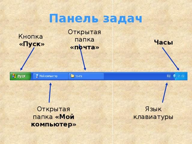 Панель задач Открытая папка «почта» Кнопка «Пуск» Часы Открытая папка «Мой компьютер» Язык клавиатуры