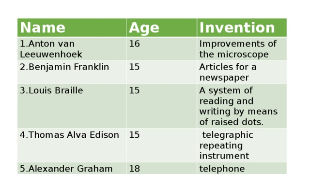 Name 1.Anton van Leeuwenhoek Age 2.Benjamin Franklin Invention 16 3.Louis Braille 15 Improvements of the microscope Articles for a newspaper 15 4.Thomas Alva Edison A system of reading and writing by means of raised dots. 15 5.Alexander Graham Bell  telegraphic repeating instrument 18 telephone