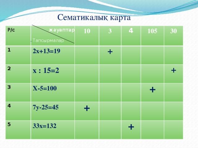 Сематикалық карта жауаптар Р/с  1 2  10 2x+13=19 Тапсырмалар x : 15=2 3 3 4 + X-5=100 4 105 7y-25=45 5 30 + 33x=132 + + +