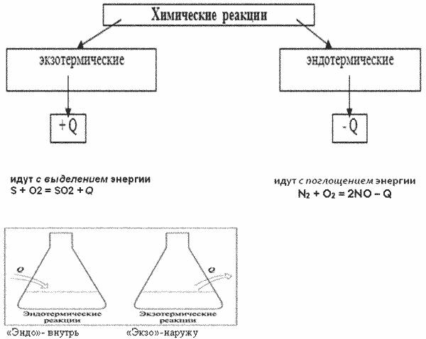 11 класс решение задач на тепловой эффект как решить задачи с прямоугольниками