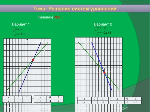 Тема: Решение систем уравнений Решение №2 Вариант 1 Вариант 2 у у = - 2х+1 у у =2 х - 1 у = х у = - х 1 1 (1; 1) х 0 1 - 1 х 0 1 - 1 (1; -1) - 1 - 1 х х 0 у 0 y 1 -1 1 0 1 1 х х у 0 0 у 1 1 1 0 -1 -1 Y=x Y=2x-1 Y=-x Y=-2x+1