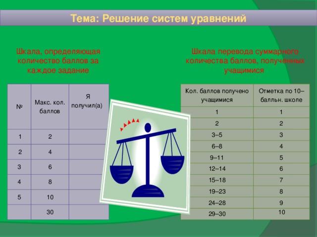 Тема: Решение систем уравнений Шкала, определяющая количество баллов за каждое задание Шкала перевода суммарного количества баллов, полученных учащимися Кол. баллов получено учащимися 1 Отметка по 10– балльн. школе № 1 Макс. кол. баллов 2  1 2 3–5 2  2 3 Я 4 3 6–8 получил(а) 4 6 4 9–11 5 8 12–14 5 10 6 15–18 7 30 19–23 8 24–28 9 29–30  10