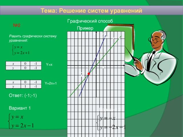 Тема: Решение систем уравнений Графический способ № 2 Пример у у =2 х+1 Решить графически систему уравнений: у = х 1 Y=x х y 0 0 -1 -1 х 0 1 - 1 (-1; -1) - 1 Y=2x+1 х у 0 1 -1 -1 Ответ: (-1;-1) Вариант 1 Вариант 2