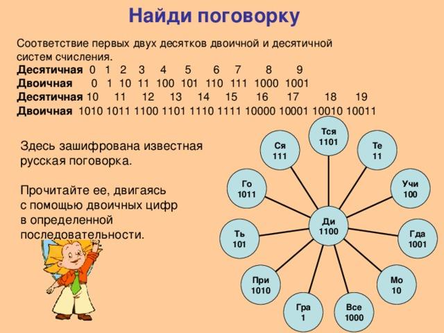 Найди поговорку Соответствие первых двух десятков двоичной и десятичной систем счисления. Десятичная 0 1 2 3 4 5 6 7 8 9 Двоичная 0 1 10 11 100 101 110 111 1000 1001 Десятичная 10 11 12 13 14 15 16 17 18 19 Двоичная 1010 1011 1100 1101 1110 1111 10000 10001 10010 10011  Тся 1101 Те 11 Ся 111 Здесь зашифрована известная русская поговорка. Прочитайте ее, двигаясь с помощью двоичных цифр в определенной последовательности.  Учи 100 Го 1011 Ди 1100 Гда 1001 Ть 101 Мо 10 При 1010 Гра 1 Все 1000