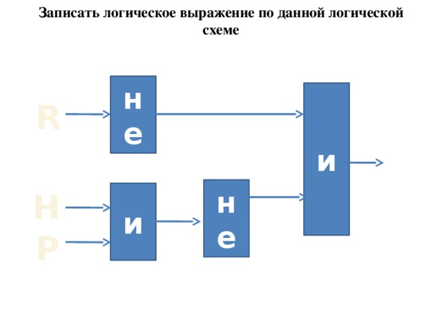Записать логическое выражение по данной логической схеме не и R не и H P