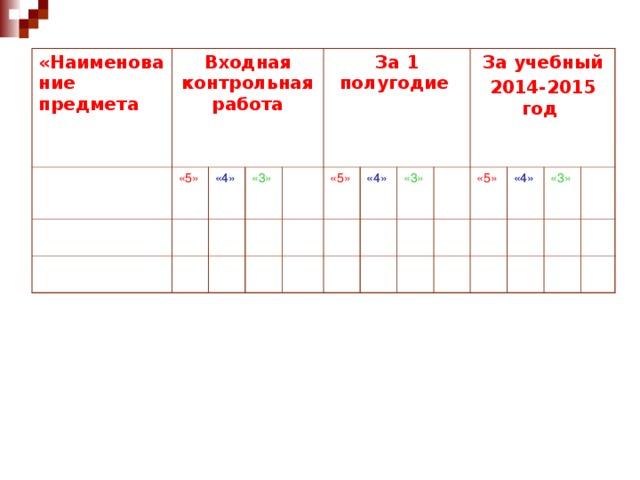 «Наименование предмета Входная контрольная работа  Русский язык «5» Математика «4» Иностранный язык «3» «2» За 1 полугодие  «5» «4» «3» За учебный 2014-2015 год  «2» «5» «4» «3» «2»
