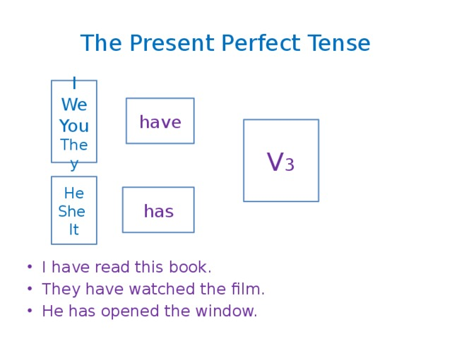 The Present Perfect Tense I have read this book. They have watched the film. He has opened the window. I We You They have V 3 He She It has