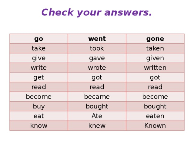 Check your answers.   go went take give gone took gave write taken given wrote get got written read become got read became read buy become bought eat Ate bought know eaten knew Known