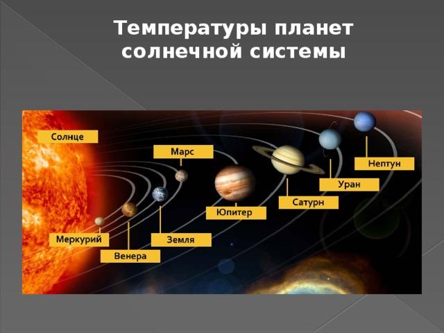 Температуры планет солнечной системы