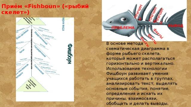 ПРИЧИНЫ ПРИЧИНЫ ПРИЧИНЫ фактЫ  факты  факты Приём «Fishboun» («рыбий скелет») ВЫВОД ПРОБЛЕМА В основе метода - схематическая диаграмма в форме рыбьего скелета, который может располагаться горизонтально и вертикально. Использование технологии Фишбоун развивает умения учащихся работать в группах, анализировать текст, выделять основные события, понятие, определения и искать их причины, взаимосвязи, обобщать и делать выводы.