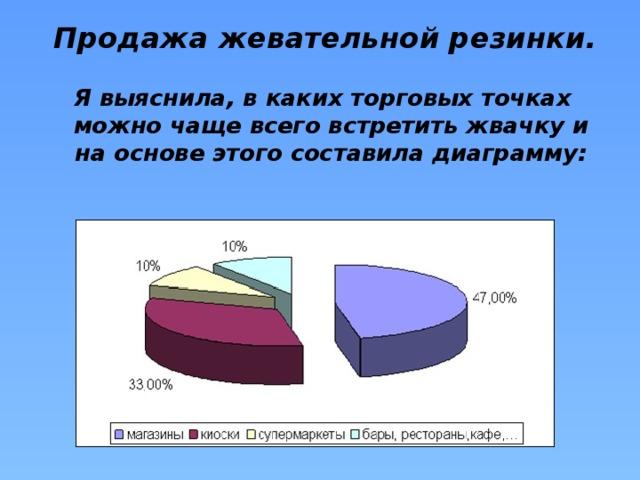Продажа жевательной резинки.   Я выяснила, в каких торговых точках можно чаще всего встретить жвачку и на основе этого составила диаграмму: