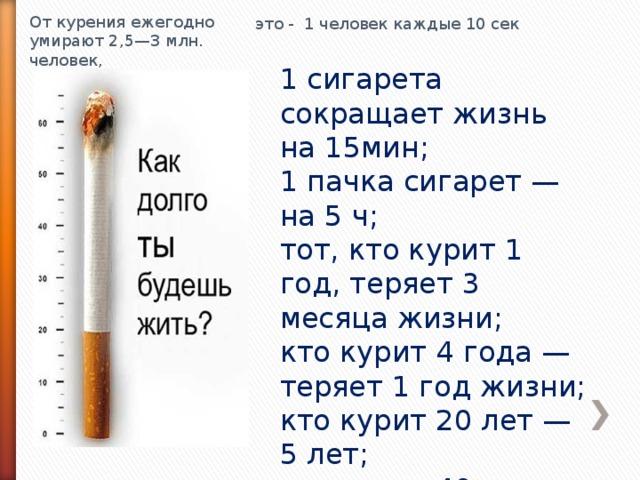 От курения ежегодно умирают 2,5—3 млн. человек, это - 1 человек каждые 10 сек 1 сигарета сокращает жизнь на 15мин; 1 пачка сигарет — на 5 ч; тот, кто курит 1 год, теряет 3 месяца жизни; кто курит 4 года — теряет 1 год жизни; кто курит 20 лет — 5 лет; кто курит 40 лет — 10 лет