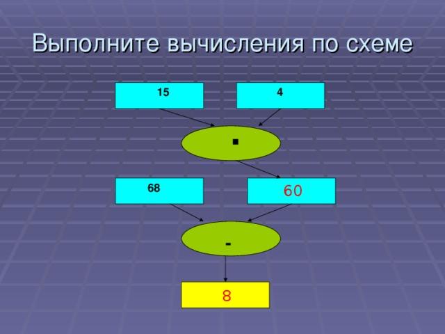 Выполните вычисления по схеме    15   4  ▪    68  60  - 8