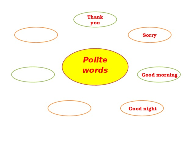 Thank you Sorry Polite words Good morning Good night