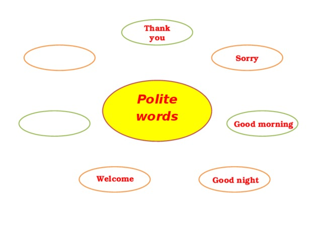 Thank you Sorry Polite words Good morning Welcome Good night