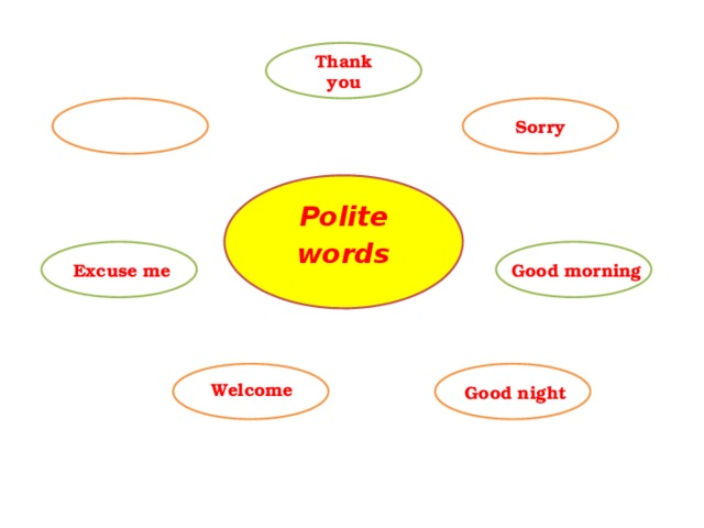 Thank you Sorry Polite words Excuse me Good morning Welcome Good night