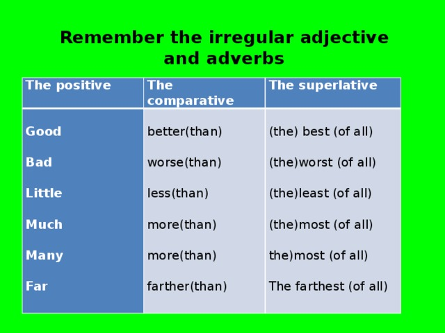 Remember the irregular adjective and adverbs The positive The comparative     The superlative Good better(than)     (the) best (of all)   Bad worse(than)     (the)worst (of all) Little   less(than)       (the)least (of all) Much more(than)     Many   (the)most (of all) more(than)       the)most (of all) Far farther(than)     The farthest (of all)