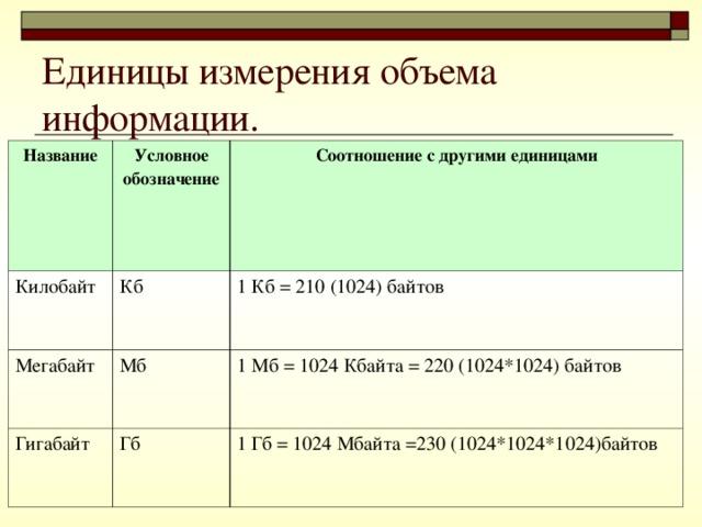 Единицы измерения объема информации. Название Условное обозначение Килобайт Соотношение с другими единицами Кб Мегабайт Мб 1 Кб = 210 (1024) байтов Гигабайт 1 Мб = 1024 Кбайта = 220 (1024*1024) байтов Гб 1 Гб = 1024 Мбайта =230 (1024*1024*1024)байтов