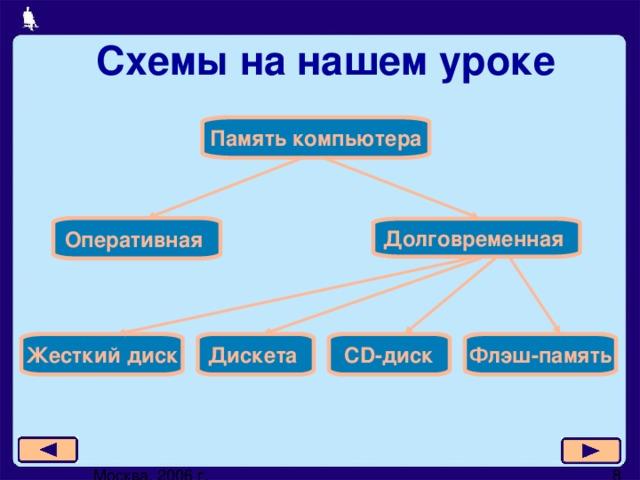 Схемы на нашем уроке Память компьютера Оперативная Долговременная Жесткий диск CD -диск Дискета Флэш-память