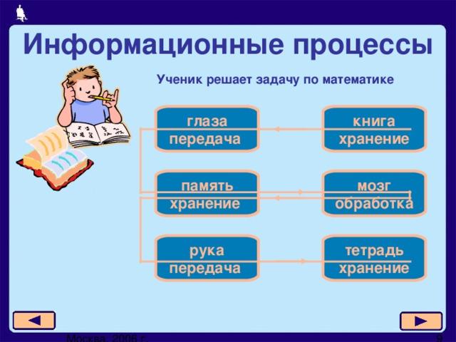 Информационные процессы Ученик решает задачу по математике книга  хранение глаза  передача мозг  обработка память  хранение тетрадь  хранение рука  передача