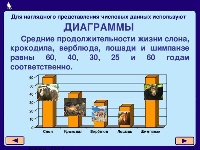 Для наглядного представления числовых данных используют ДИАГРАММЫ   Средние продолжительности жизни слона, крокодила, верблюда, лошади и шимпанзе равны 60, 40, 30, 25 и 60 годам соответственно.