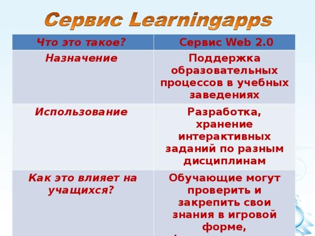 Что это такое?  Сервис Web 2.0 Назначение Поддержка образовательных процессов в учебных заведениях Использование Разработка, хранение интерактивных заданий по разным дисциплинам Как это влияет на учащихся? Обучающие могут проверить и закрепить свои знания в игровой форме, формирование их познавательного интереса