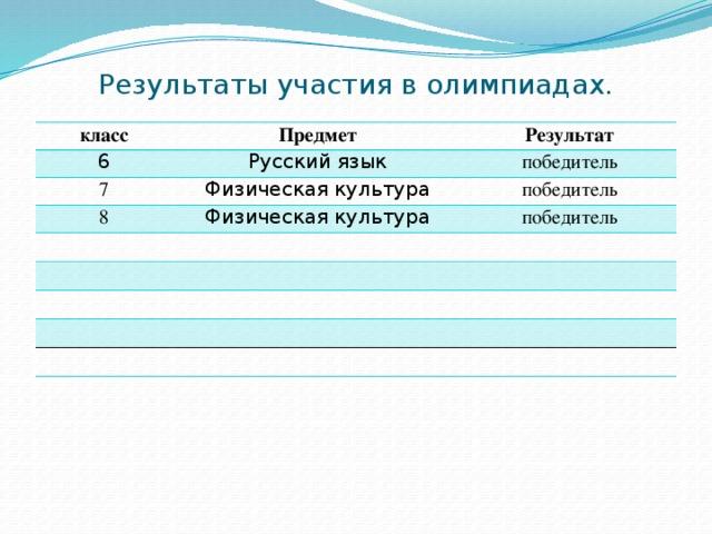 Результаты участия в олимпиадах. класс Предмет 6 Результат Русский язык 7 Физическая культура победитель 8 победитель Физическая культура победитель