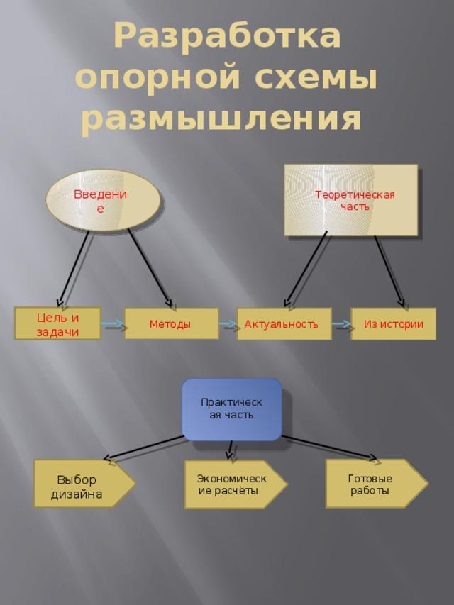 Разработка опорной схемы размышления Теоретическая часть Введение Цель и задачи Методы Актуальность Из истории Практическая часть Выбор дизайна Экономические расчёты Готовые работы