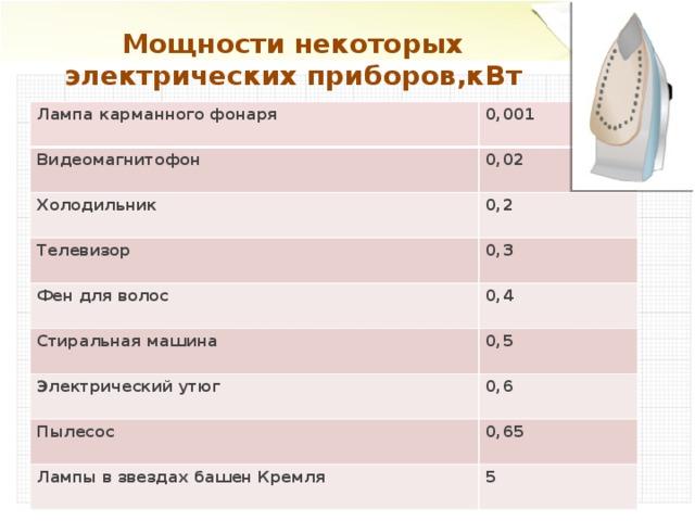 Мощности некоторых электрических приборов,кВт Лампа карманного фонаря 0,001 Видеомагнитофон 0,02 Холодильник 0,2 Телевизор 0,3 Фен для волос Стиральная машина 0,4 0,5 Электрический утюг 0,6 Пылесос 0,65 Лампы в звездах башен Кремля 5