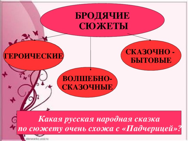 БРОДЯЧИЕ  СЮЖЕТЫ ГЕРОИЧЕСКИЕ ГЕРОИЧЕСКИЕ ГЕРОИЧЕСКИЕ СКАЗОЧНО - БЫТОВЫЕ ВОЛШЕБНО- СКАЗОЧНЫЕ Какая русская народная сказка  по сюжету очень схожа с «Падчерицей»?